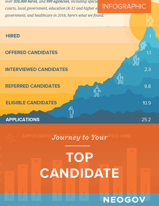 Infographic - Journey to your Top Candidate
